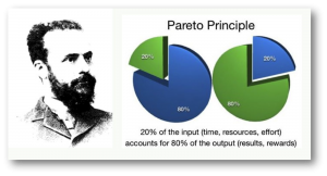 The Pareto principle / The 80/20 Rule